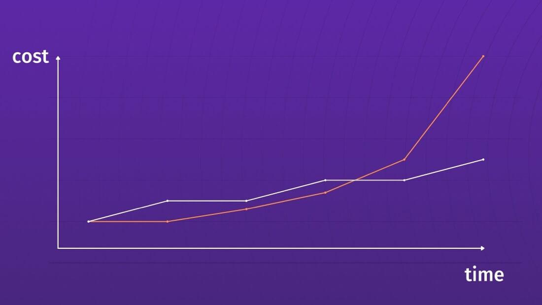 Cost versus time curve in an accumulating technical debt scenario