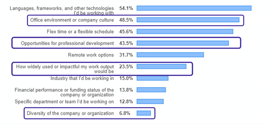 What developers really value - apart from money, tech and business aspects.